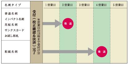 http://www.wafuda.jp/blog/images/wfd_sche_03.jpg